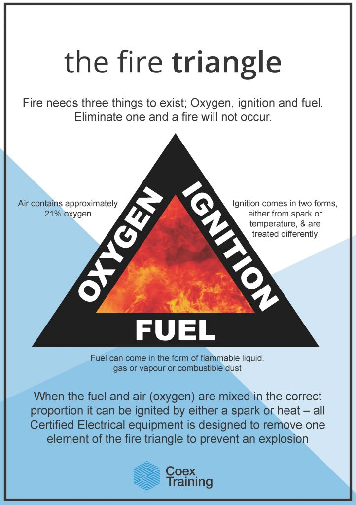 The Fire Triangle