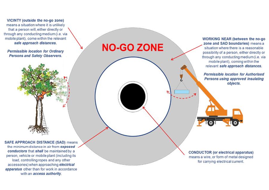 SAD - no go zone diagram
